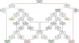 diagnosis-pathway